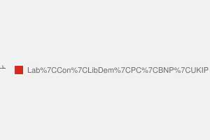 2010 General Election result in Clwyd South